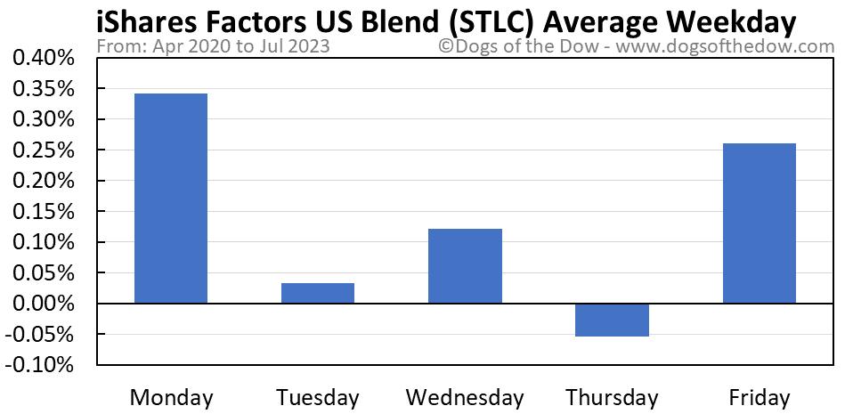 STLC average weekday chart