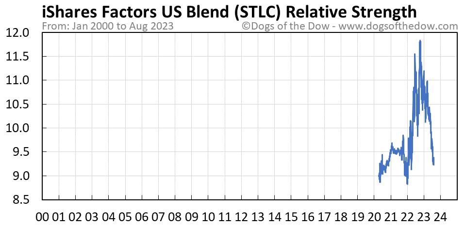 STLC relative strength chart