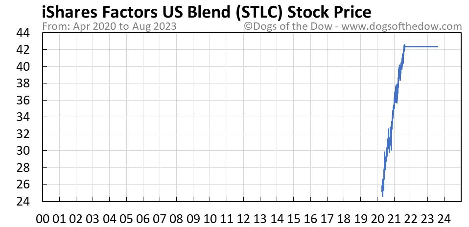 STLC stock price chart