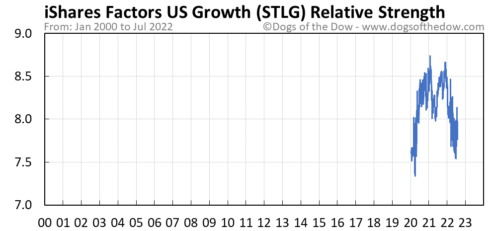 STLG relative strength chart