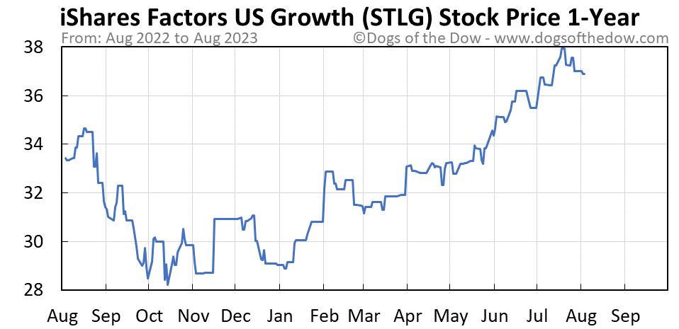 STLG 1-year stock price chart