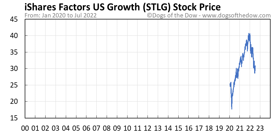 STLG stock price chart