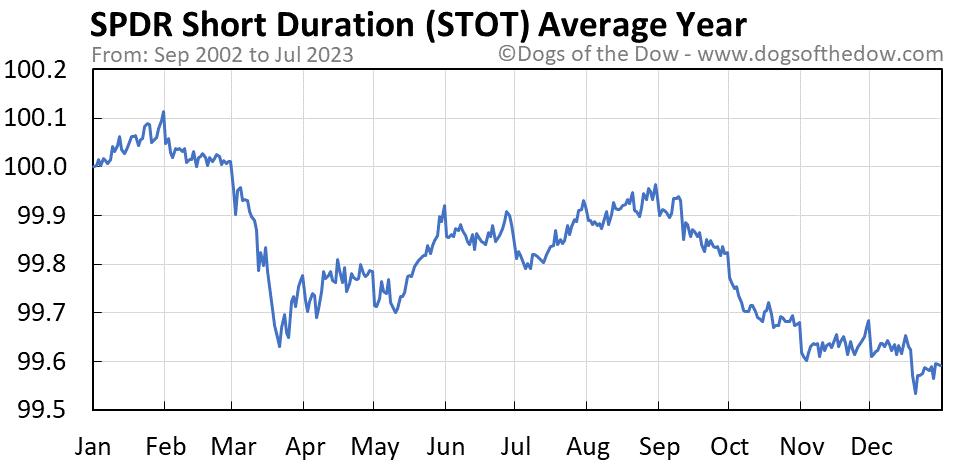 STOT average year chart