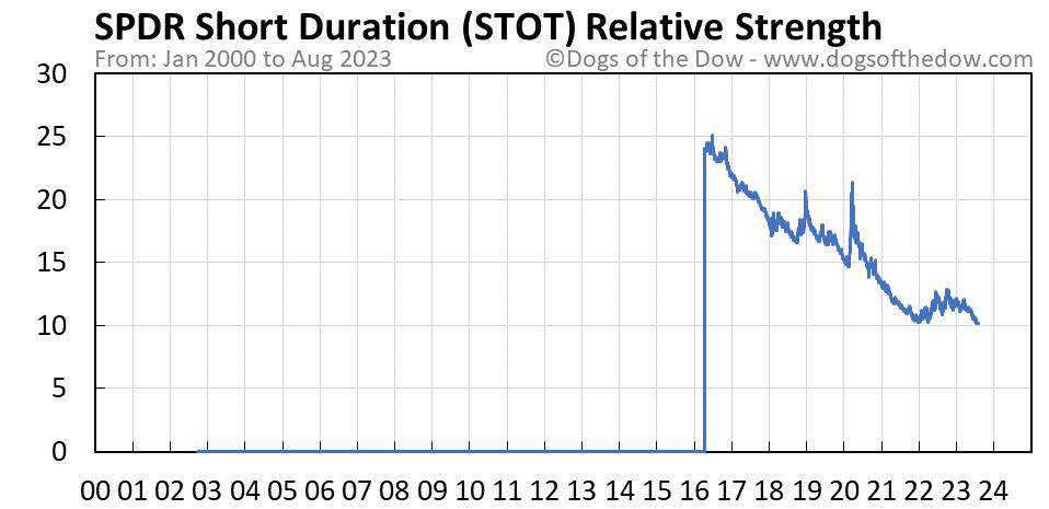STOT relative strength chart