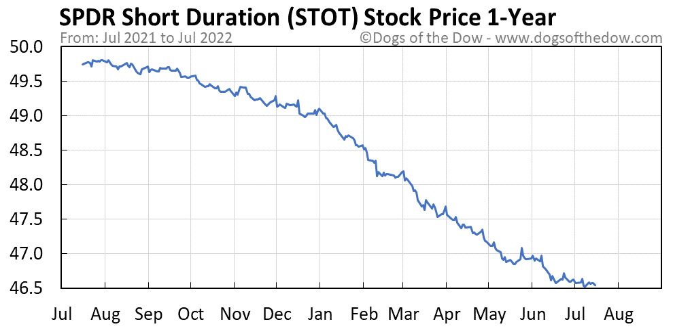 STOT 1-year stock price chart
