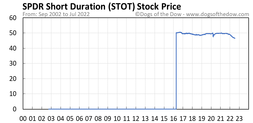 STOT stock price chart