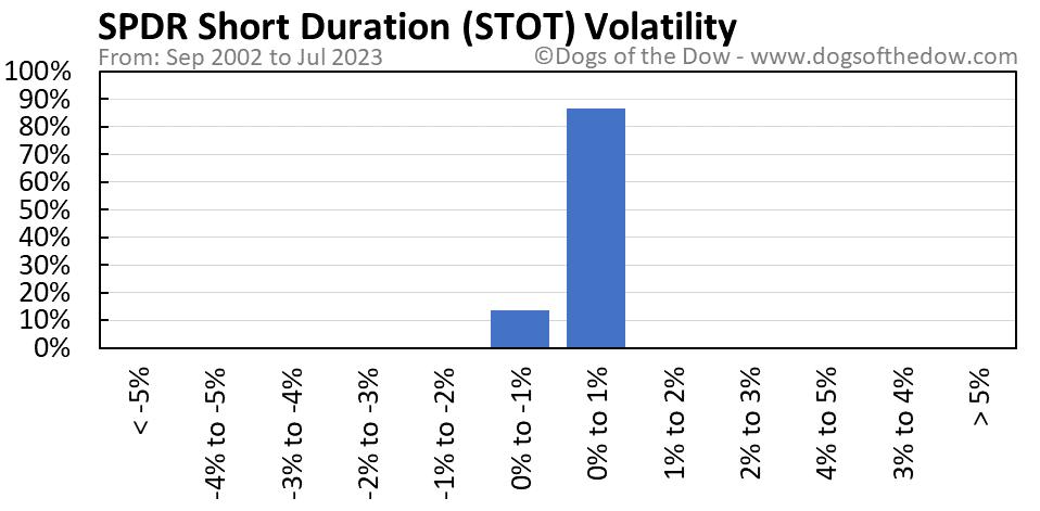 STOT volatility chart