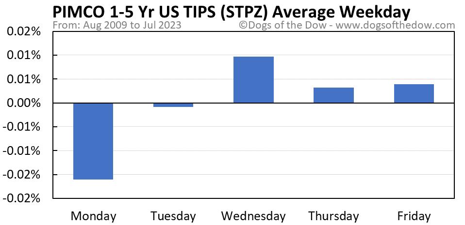 STPZ average weekday chart