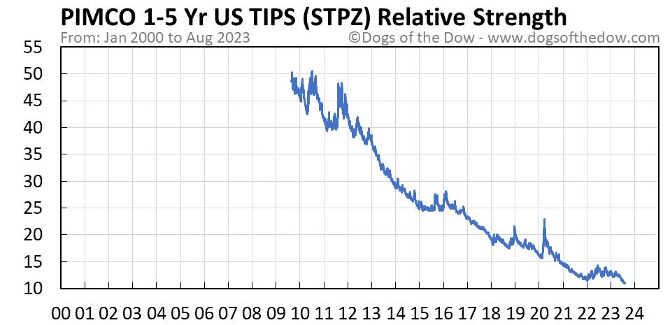 STPZ relative strength chart