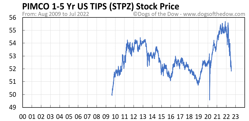STPZ stock price chart