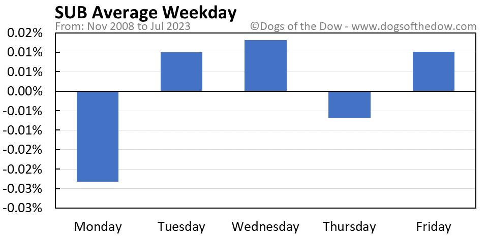 SUB average weekday chart