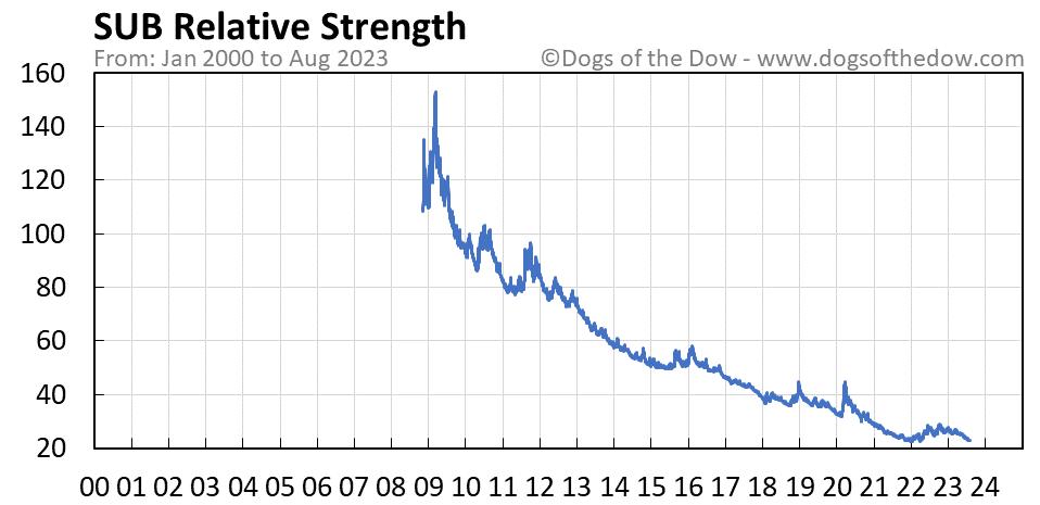SUB relative strength chart
