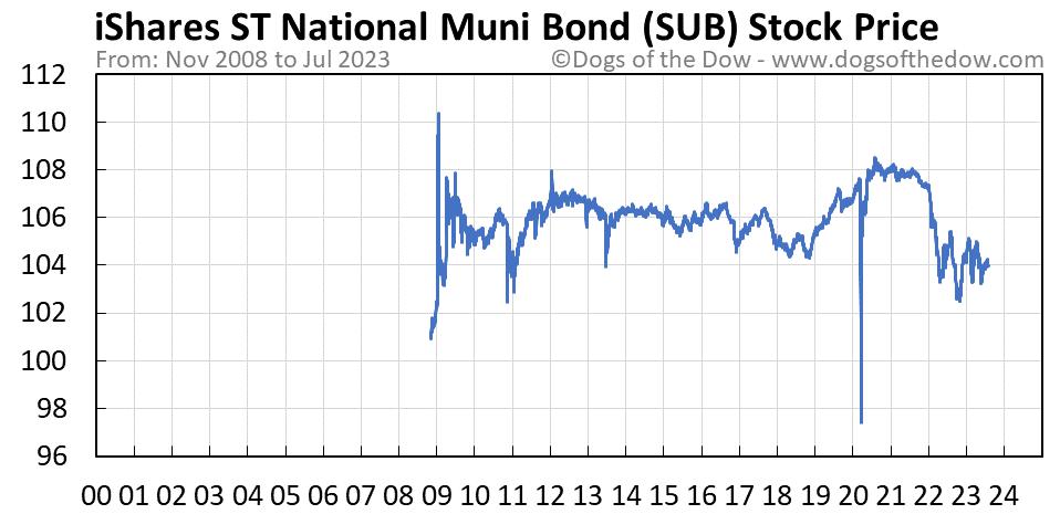 SUB stock price chart