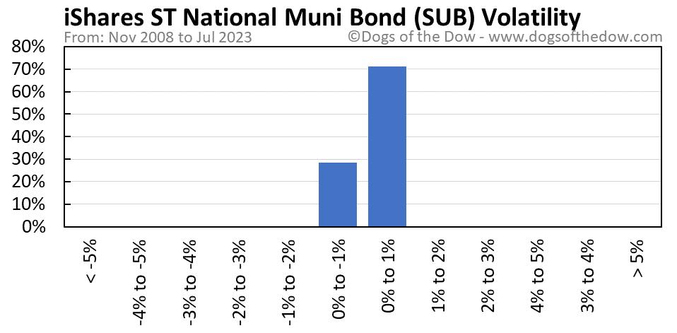 SUB volatility chart