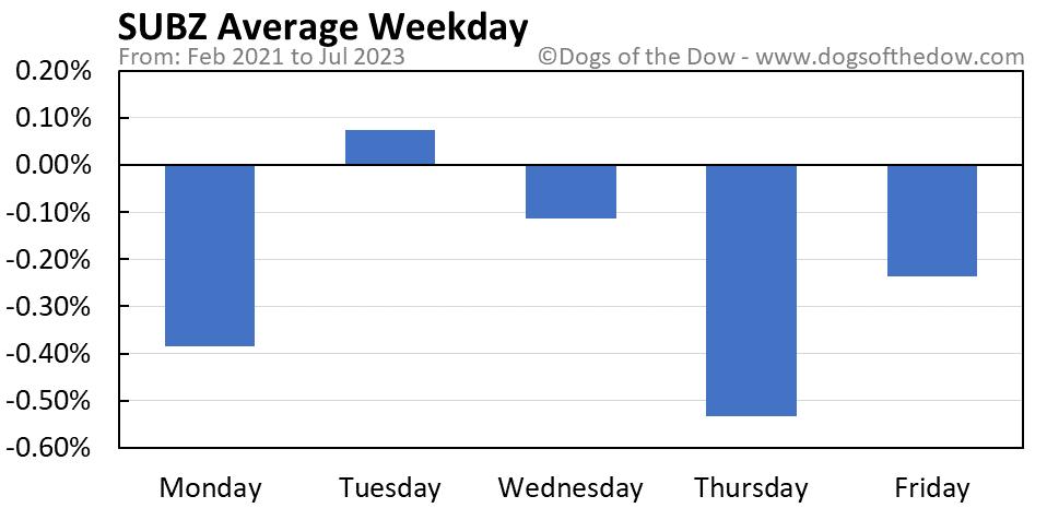 SUBZ average weekday chart