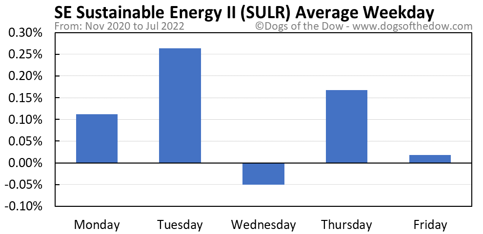 SULR average weekday chart