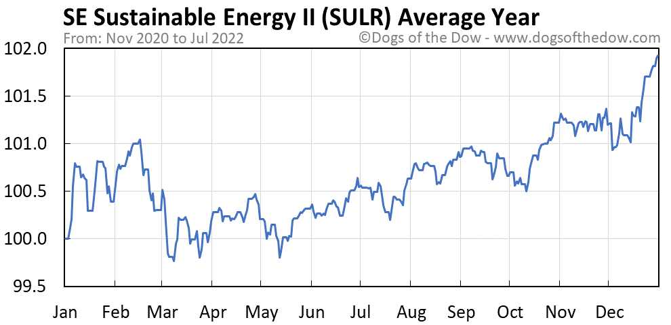 SULR average year chart