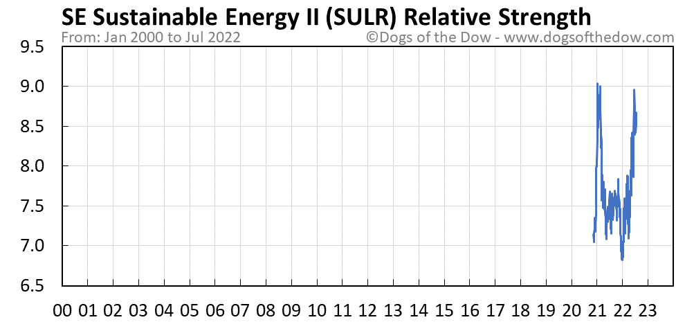 SULR relative strength chart