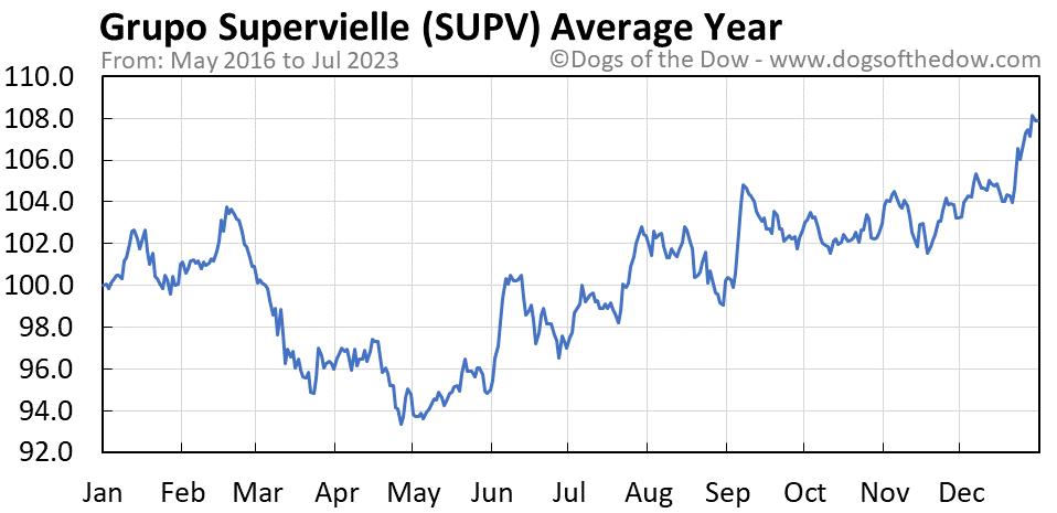 SUPV average year chart