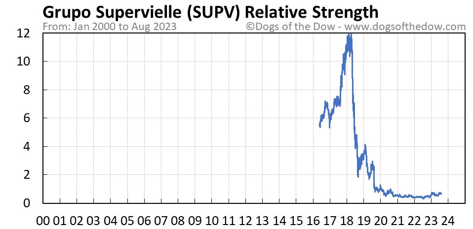 SUPV relative strength chart
