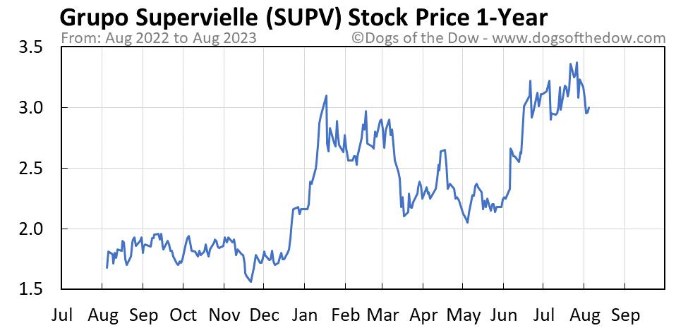 SUPV 1-year stock price chart