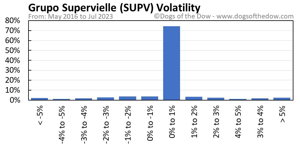 SUPV volatility chart