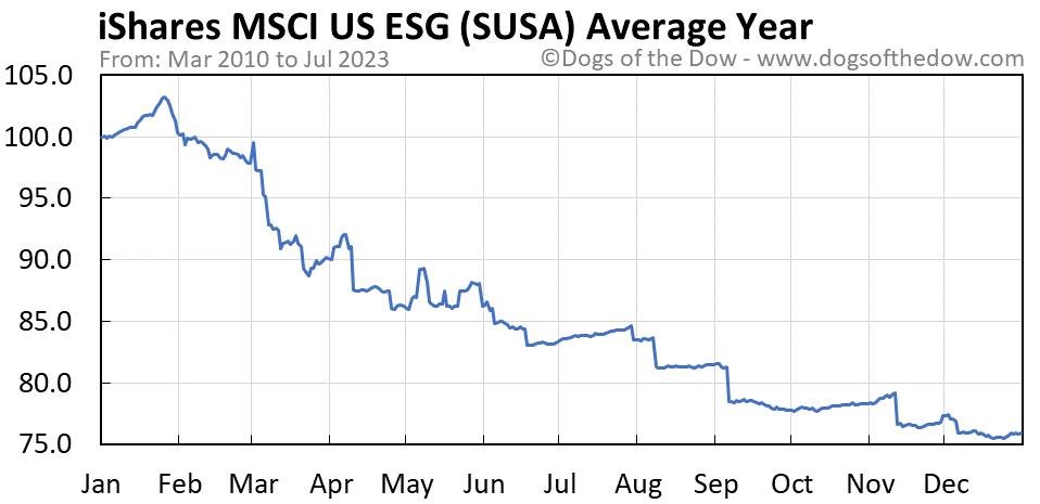SUSA average year chart
