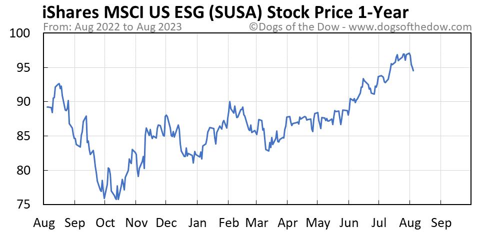 SUSA 1-year stock price chart