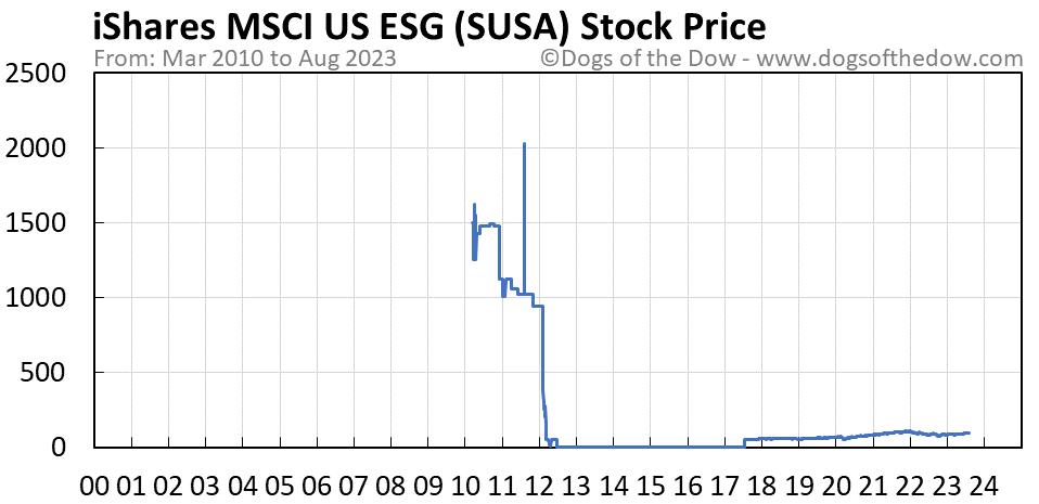 SUSA stock price chart