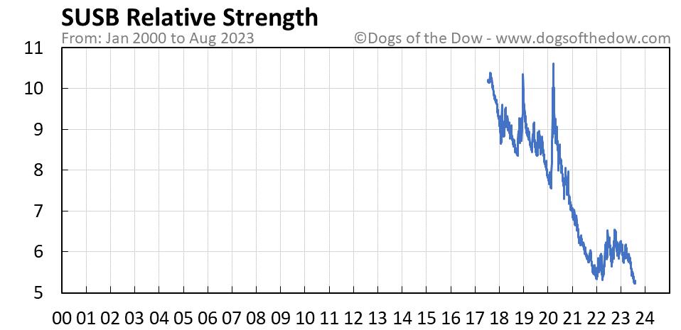 SUSB relative strength chart