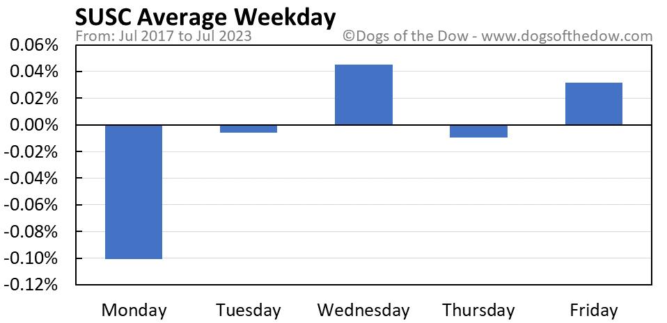 SUSC average weekday chart
