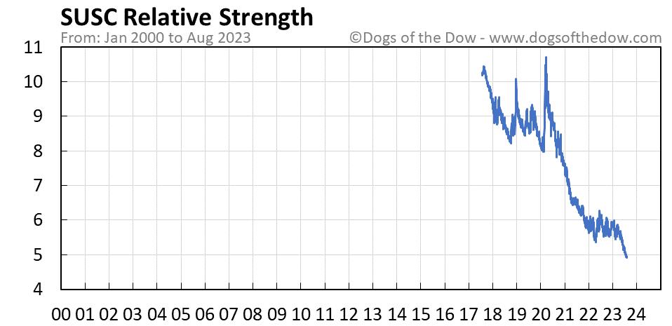 SUSC relative strength chart