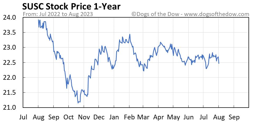 SUSC 1-year stock price chart