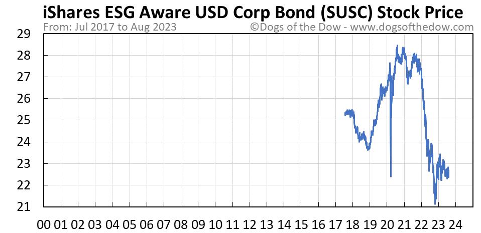 SUSC stock price chart