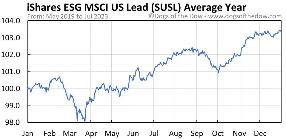 SUSL average year chart