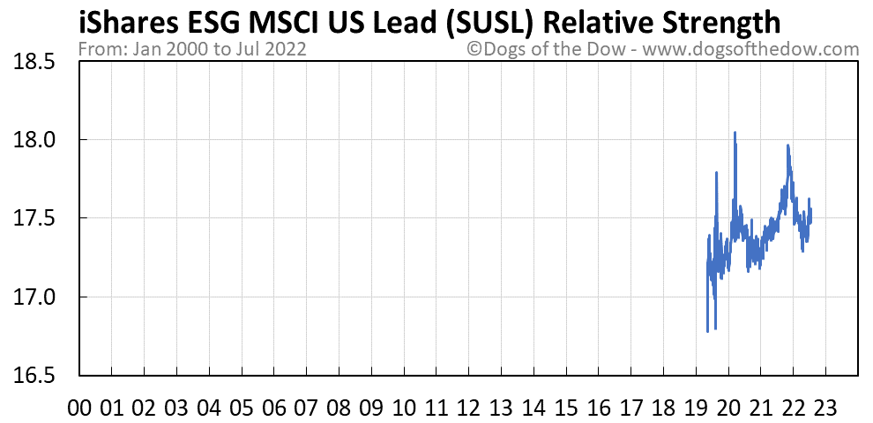 SUSL relative strength chart