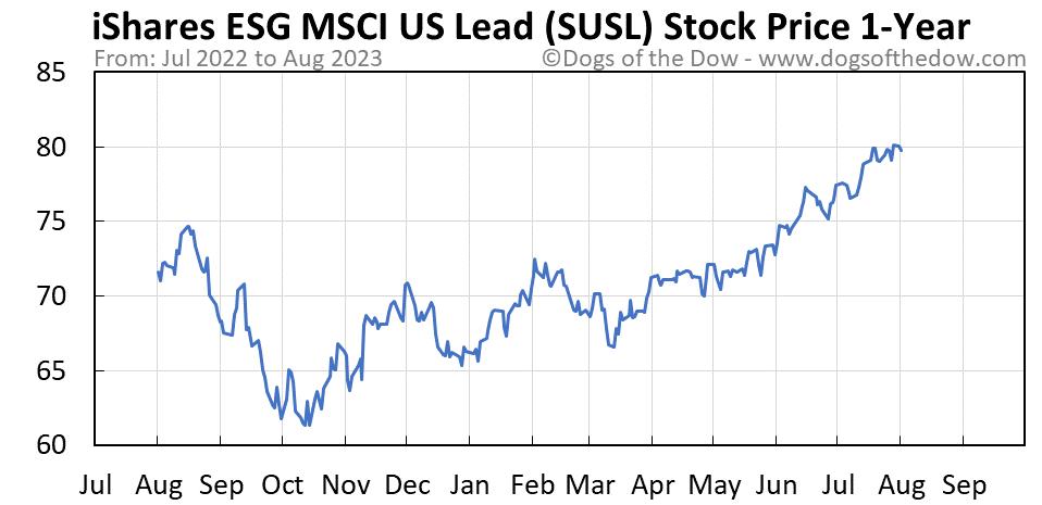 SUSL 1-year stock price chart
