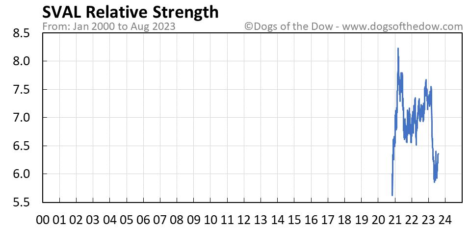 SVAL relative strength chart