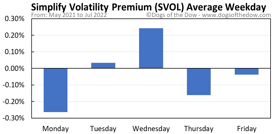 SVOL average weekday chart