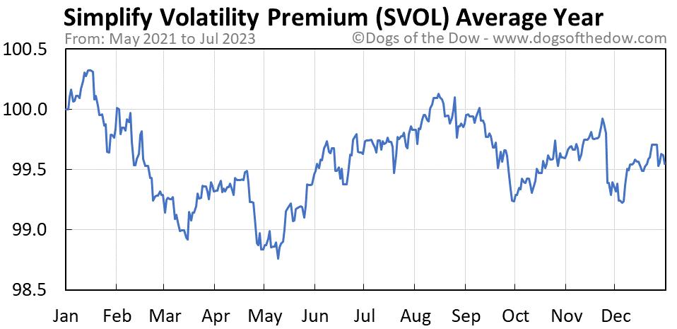 SVOL average year chart