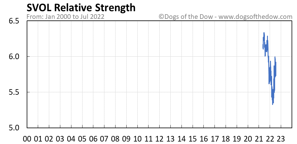 SVOL relative strength chart
