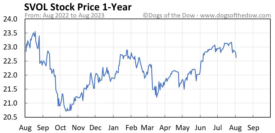 SVOL 1-year stock price chart