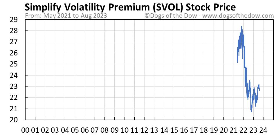SVOL stock price chart