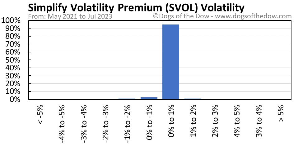 SVOL volatility chart