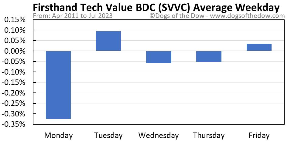 SVVC average weekday chart