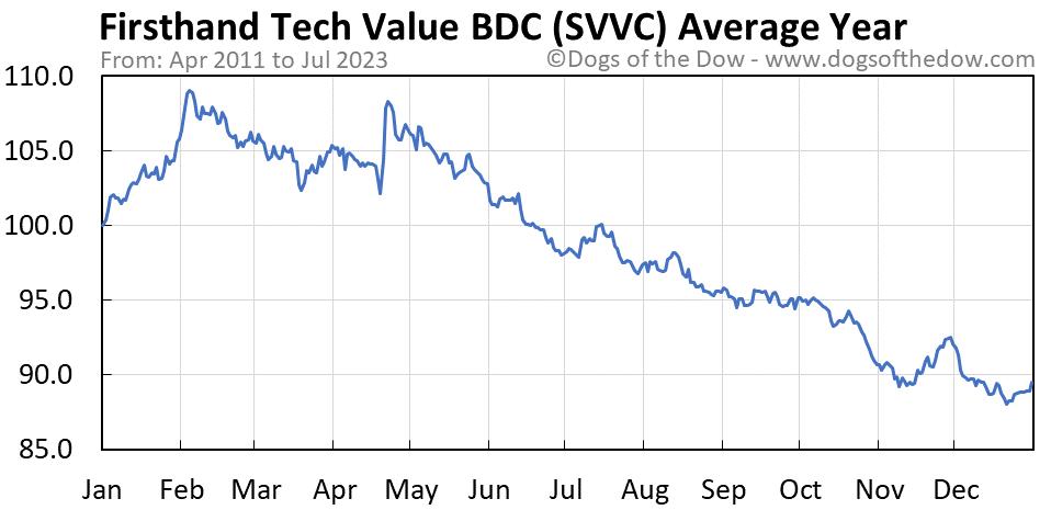 SVVC average year chart