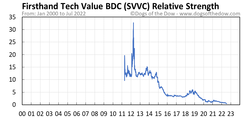 SVVC relative strength chart