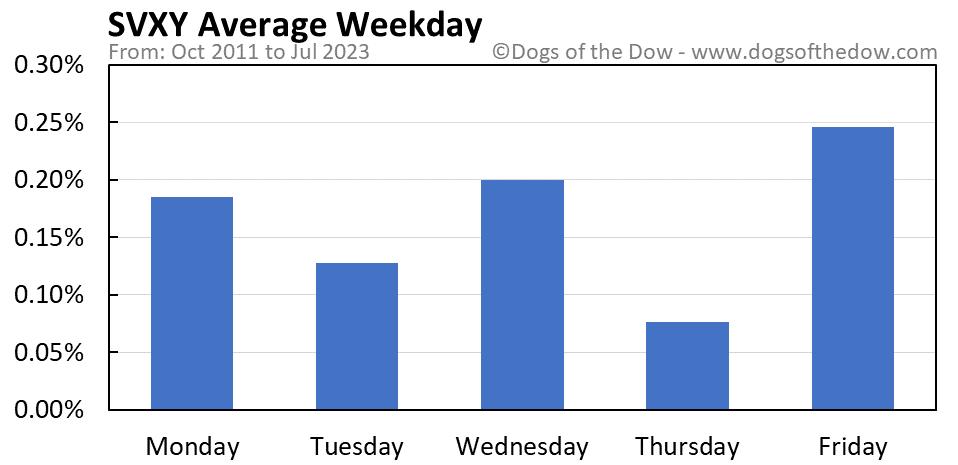 SVXY average weekday chart