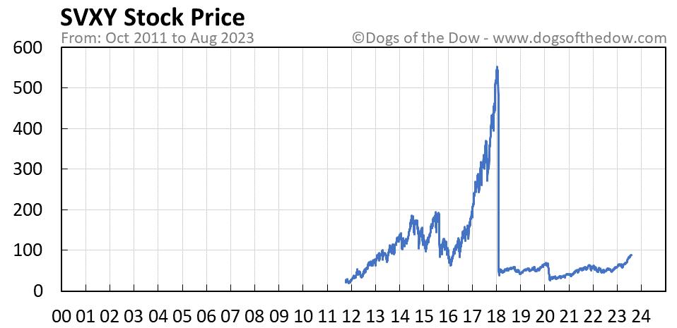 SVXY stock price chart