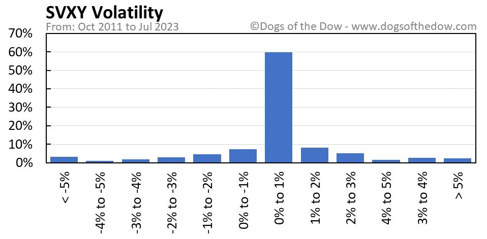 SVXY volatility chart
